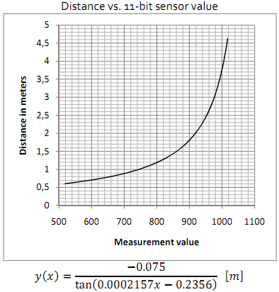 Graph of Kinect sensor value versus distance in meters