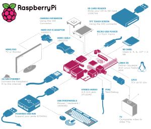 Raspberry-Pi-Farnell_300